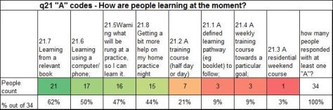 q21 How are people learning at the moment