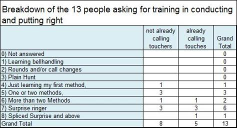 q22 breakdown of the 13 people asking for training in conducting and putting right
