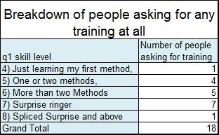 q22 How many people are asking for training