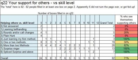 q22 Your support for others vs skill level