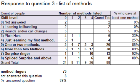 q3 List of methods