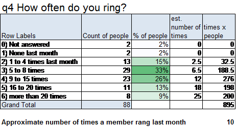 q4 How Often Do You Ring