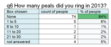 q6 how many peals did you ring in 2013