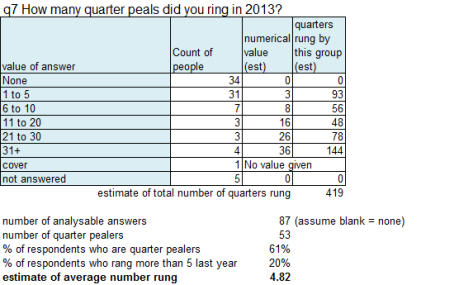 q7 how many quarter peals did you ring in 2013